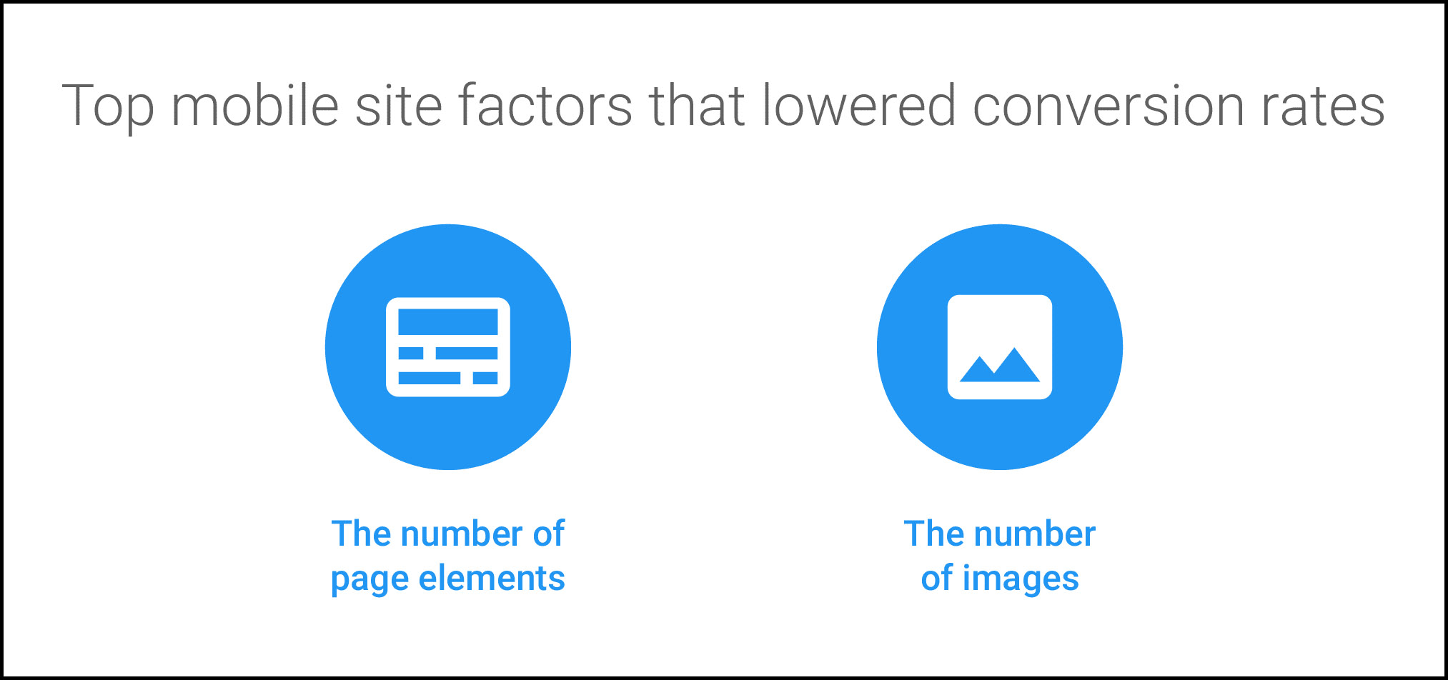 The number of page elements and images are the top site factors that lowered conversion rates