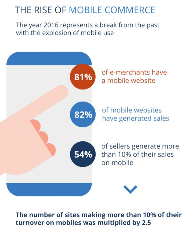 Infographic showing how mobile internet usage has affected e-commerce