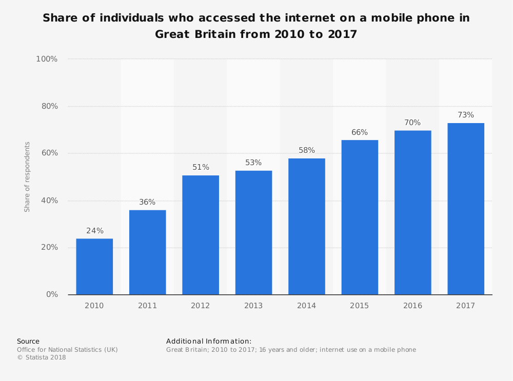 Graph showing the increase in mobile internet usage from 2010 to 2017