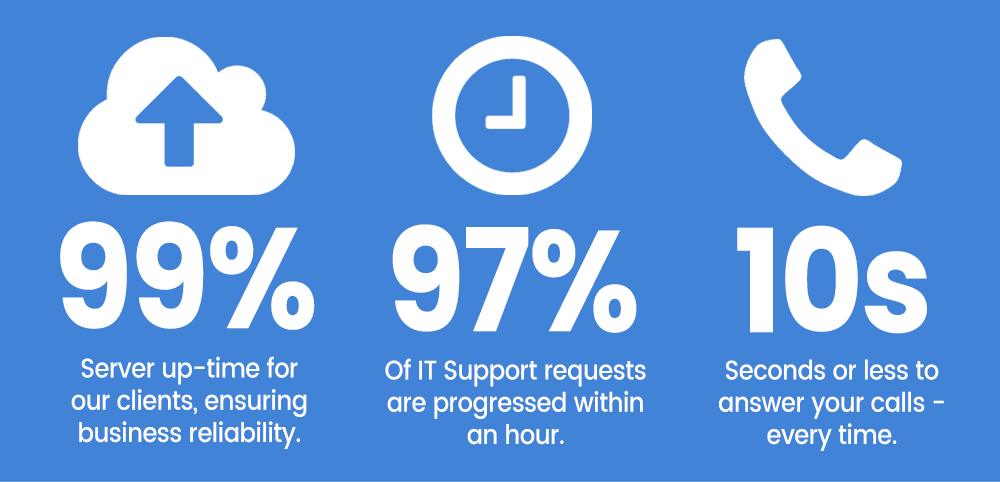 business IT support stats