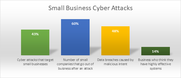 Small Business Cyber Attack Stats